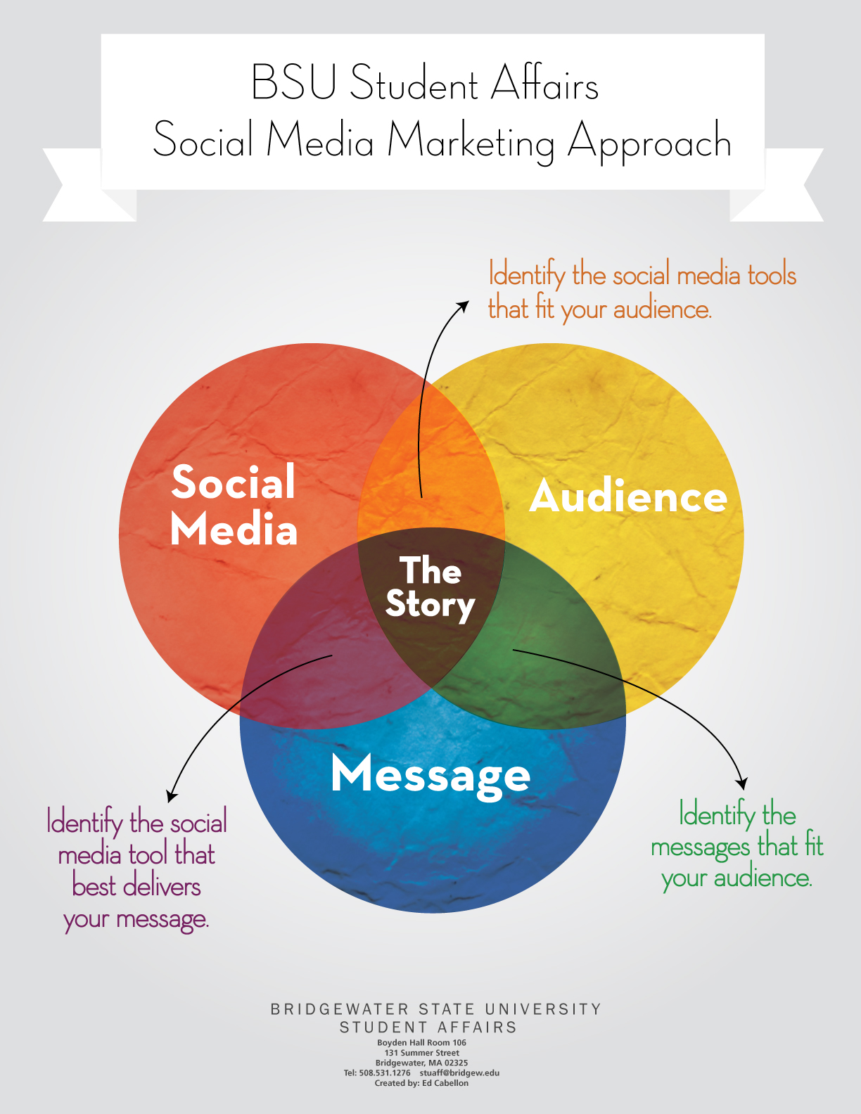 social media approach as a marketing tool media essay Name instructor course date social media marketing tools part 1 the concept of using social media for marketing is gaining popularity the three most well known social networking sites used for this purpose are facebook, twitter, and linkedin.